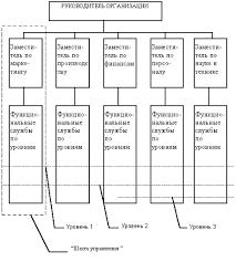 Реферат Структура управления организацией com Банк  Структура управления организацией