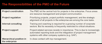 the pmos future lies in strategic project management 5 pmo responsibilities