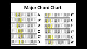 Piano Chord Chart Learning Music And Piano Study The Piano Chords Chart