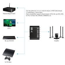 xbox360 wiring diagrams dvd vcr tv wiring diagram het xbox 360 wiring diagrams dvd vcr tv wiring diagram technic coaxial to 5 1 2 1