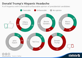 Chart Donald Trumps Hispanic Headache Statista