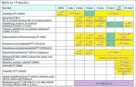 Dog Vaccination Schedule Chart India Pdf Www
