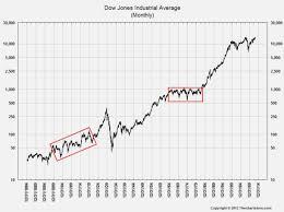 Dow Jones Industrial Average Historical Chart