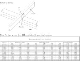 C Purlin Span Chart Image Result For I Beam C Purlin Roof I Beam Beams Diagram