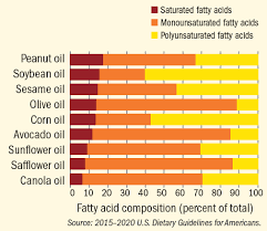 High Heat Cooking Oil Chart Choosing Oils For Cooking A Host Of Heart Healthy Options