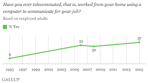 Telecommute Job In U S Telecommuting For Work Climbs To 37