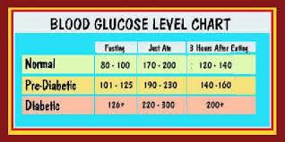 43 Organized Prediabetes Numbers