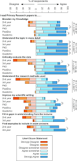 Researchers At Different Career Stages Read Papers For