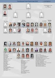 Crime Family Chart 2012 Bonanno Crime Family Chart Mafia Outlaws Mafia