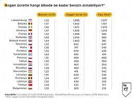 """Teyit on Twitter: """"Fransa, Almanya ve Belçika'daki 98 oktan ve dizel  yakıtlarda yaşanan fiyat değişimi, A Haber'deki programda TL cinsinden  verilmişti. Fakat bu hesaplama yanıltıcı. Almanya, Fransa ve Belçika'daki  alım gücü Türkiye'dekinden"""