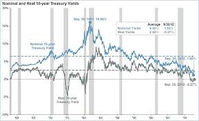 Do Real Interest Rates Move Less Than Nominal Long Term