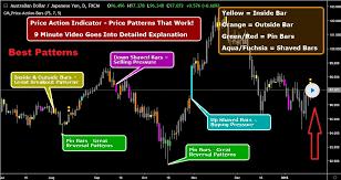 Forex Chart Patterns Strategy