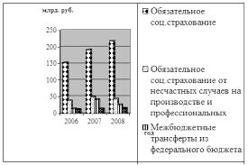 Курсовая работа Система социального страхования Российской  Рис 2 1 Доходы ФСС за период 2006 2008 гг