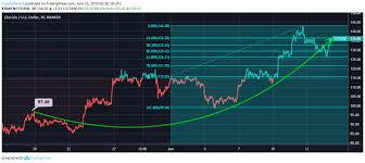 Litecoin Price Chart 1 Year Litecoin Price Analysis Litecoin Ltc May Cross 150 In