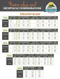 Nema Outlet Chart Nema Plug Receptacle Configurations Straight Blade