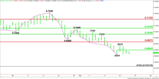 Aud Usd Forex Technical Analysis Weakens Under 6864