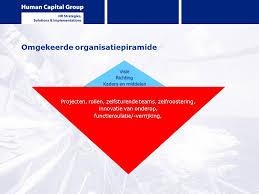 Afbeeldingsresultaat voor piramide op zijn kop