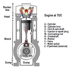 marine engines propulsion to ensure a gas tight compression seal the cylinder liners in the engine block are bored to very tight tolerances and the barrel of the piston is grooved