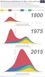 Income Inequality Our World In Data