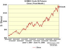Nymex Price Chart Crude Price Nymex Crude Price History