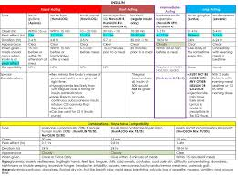 Insulin Pump Comparison Chart Insulin Chart Comparison Diabetes Insulin Chart