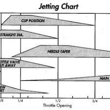 Xr400 Jetting Chart Trail Tips All Offroad Com