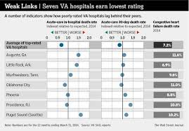 Va Suspended Turn Around Visits To Underperforming Hospitals