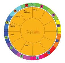 Astromart Birth Chart Mb Free Astrology Birth Chart Download
