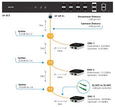 Plc Splitter Loss Chart Ufiber Gpon Designing A Gpon Network Ubiquiti Networks