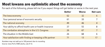 Personal Security Poll Skeptical Economy National Of Iowans About Optimistic Finds Iowa Economic