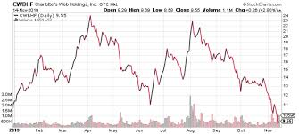 Charlotte S Web Stock Chart Charlottes Web Holdings Inc Consider This Pot Stock On The