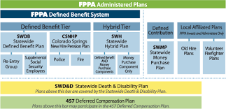 Fppa Pension Chart Fppa Benefits