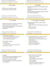 Children Developmental Milestones Chart Toddler