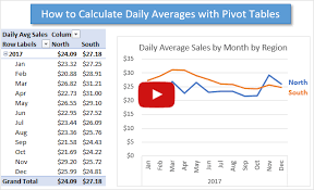 How To Calculate Daily Averages With A Pivot Table Excel