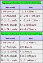 Prime Rib Roast Cooking Times Chart Click To Enlarge How To Cook The Best Steak