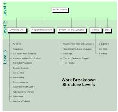 Wbs Chart Work Breakdown Structure Chart Wbs