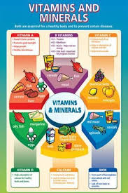 Vitamins And Minerals Chart Nutrition Classes Mineral