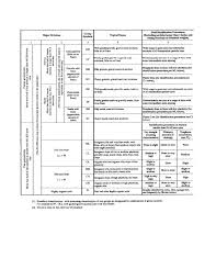 Soil Classification Chart Uscs Table 3 1 Unified Soil Classification Including