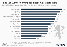 Chart Fans See Winter Coming For These Got Characters