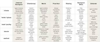 Printable Wine Pairing Chart 22 Words Wine And Food