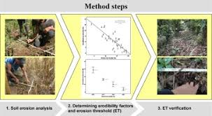 An Erosion Control And Soil Conservation Method For Agrarian