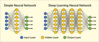 Deep Neural Network Deep Learning To The Rescue