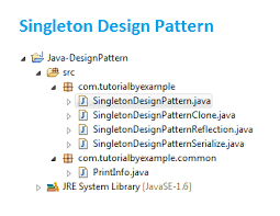 Singleton Design Pattern In Java Adorable Tutorial By Example All About Singleton Design Pattern In Java