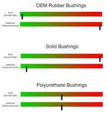 Talking Durometer Bushing 101 With Energy Suspension