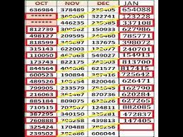 Lottery Chart Result Rigorous Kerala Lottery 3 Number Chart 2019 Kerala Lottery