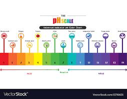 Ph Balance Chart Ph Scale Sada Margarethaydon Com