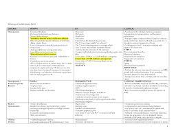 Bone Mass Chart Musculoskeletal System Chart 2