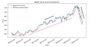 Does Bitcoin Follow Stock Market Movements Aegeus Zerium