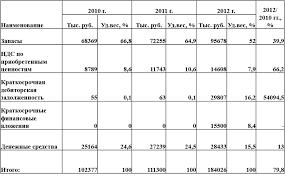 Совершенствование управления товарными запасами на логистической  Таблица 3 Данные о состоянии запасов ООО на конец 2010 2012 гг