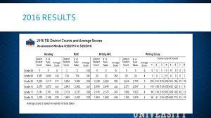 Tsi Score Chart Texas Success Initiative Ppt Download